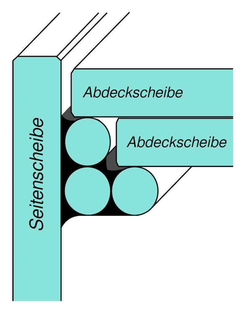 Schematische Darstellung der Anbringung der Glaslaufleisten